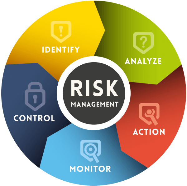 Risk and fraud management